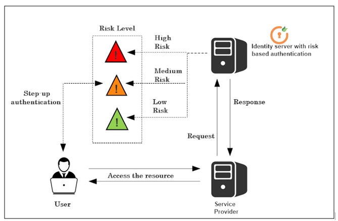 Risk Based Access