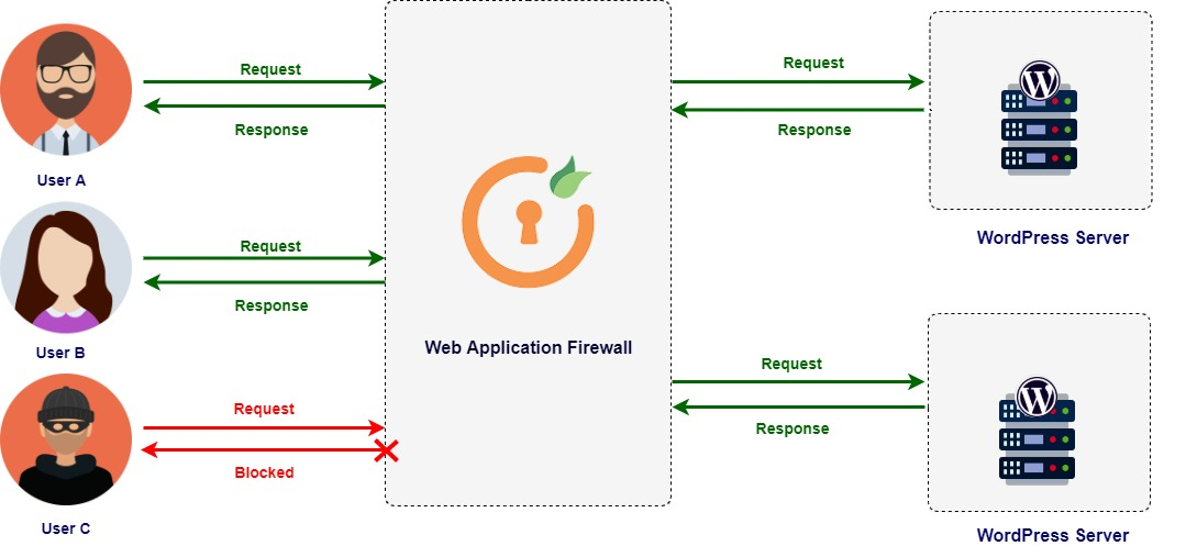 Architecture of Cloud WAF miniOrange firewall for cloud solution