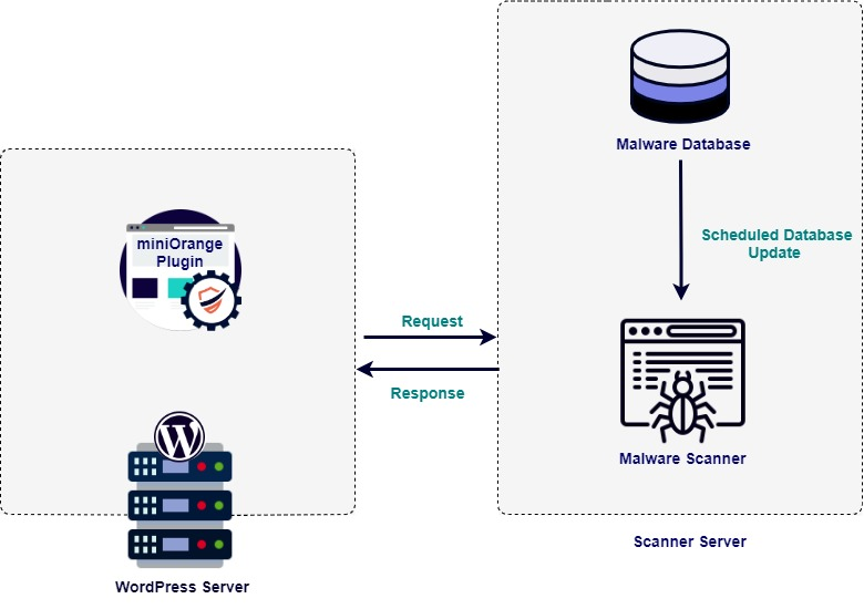Architecture of Malware scanner plugin for cloud solution
